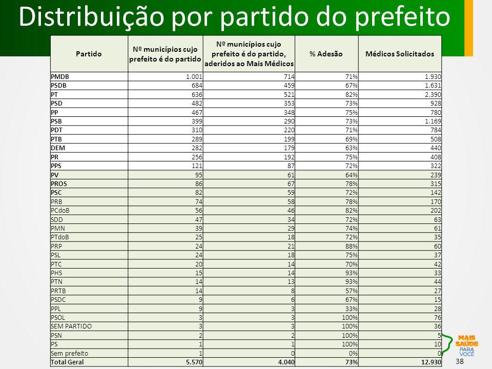 Distribuição por partido do prefeito 38 Partido Nº municípios cujo prefeito é do partido Nº municípios cujo prefeito é do partido, aderidos ao Mais Médicos % AdesãoMédicos Solicitados PMDB1.00171471%1.930 PSDB68445967%1.631 PT63652182%2.390 PSD48235373%928 PP46734875%780 PSB39929073%1.169 PDT31022071%784 PTB28919969%508 DEM28217963%440 PR25619275%408 PPS1218772%322 PV956164%239 PROS866778%315 PSC825972%142 PRB745878%170 PCdoB564682%202 SDD473472%63 PMN392974%61 PTdoB251872%35 PRP242188%60 PSL241875%37 PTC201470%42 PHS151493%33 PTN141393%44 PRTB14857%27 PSDC9667%15 PPL9333%28 PSOL33100%76 SEM PARTIDO33100%36 PSN22100%5 PS11100%10 Sem prefeito100%0 Total Geral5.5704.04073%12.930