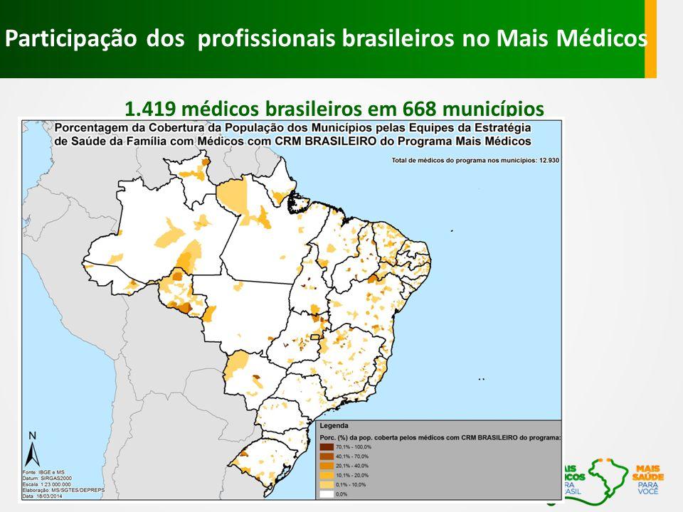 1.419 médicos brasileiros em 668 municípios Participação dos profissionais brasileiros no Mais Médicos