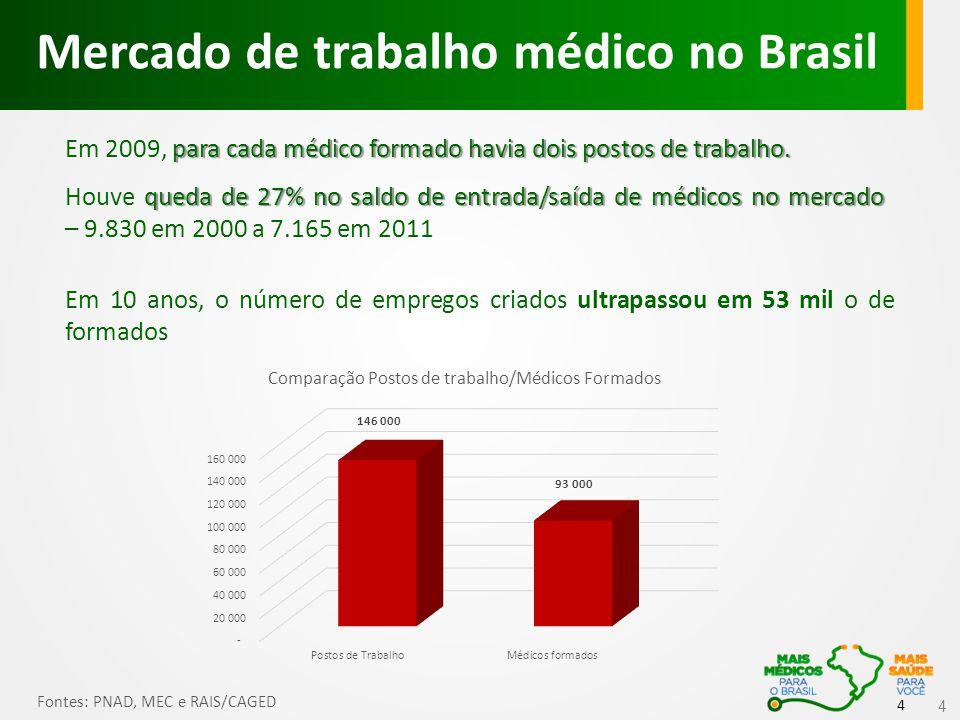 4 4 Mercado de trabalho médico no Brasil Fontes: PNAD, MEC e RAIS/CAGED para cada médico formado havia dois postos de trabalho.
