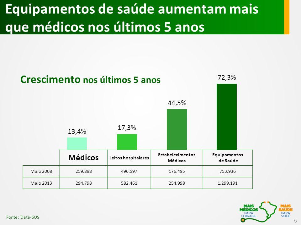 Com 4º ciclo, até abril 100% da meta é atendida Mais 13.235 médicos em 4.040 municípios atuando em todo o país, beneficiando 45,7 milhões de brasileiros que não tinham acesso a médico na UBS