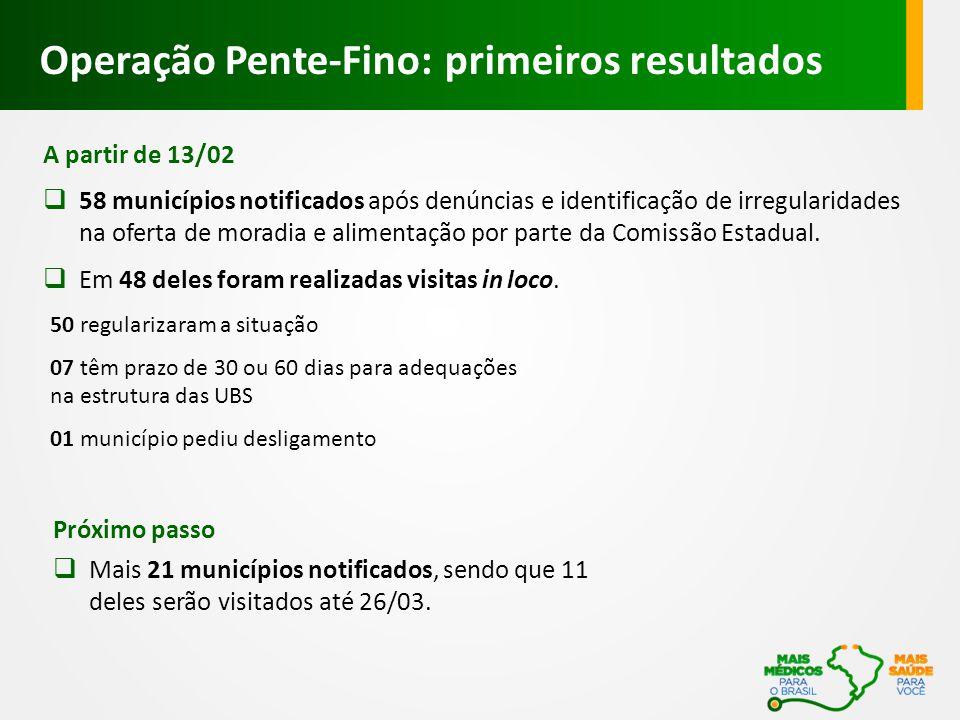 A partir de 13/02  58 municípios notificados após denúncias e identificação de irregularidades na oferta de moradia e alimentação por parte da Comissão Estadual.