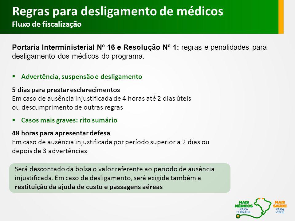 Regras para desligamento de médicos Fluxo de fiscalização Portaria Interministerial Nº 16 e Resolução Nº 1: regras e penalidades para desligamento dos médicos do programa.