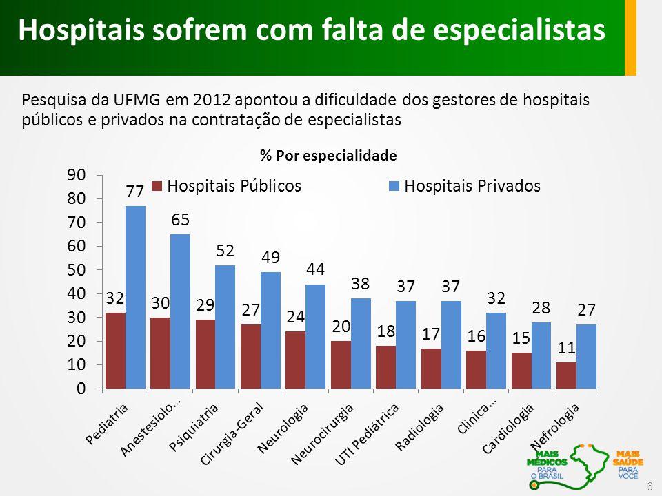 6 Pesquisa da UFMG em 2012 apontou a dificuldade dos gestores de hospitais públicos e privados na contratação de especialistas Hospitais sofrem com falta de especialistas % Por especialidade