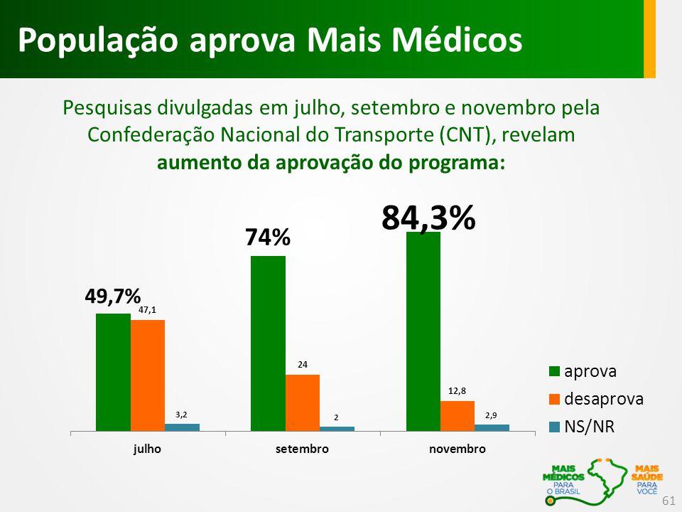 População aprova Mais Médicos Pesquisas divulgadas em julho, setembro e novembro pela Confederação Nacional do Transporte (CNT), revelam aumento da aprovação do programa: 61