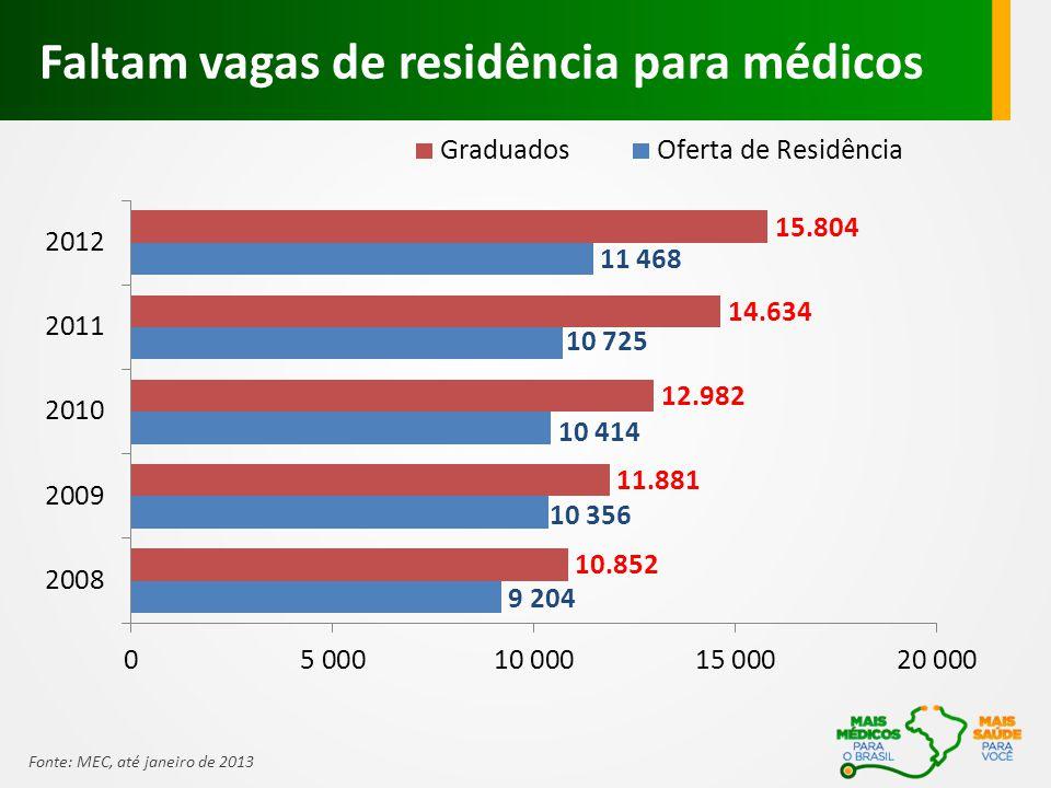 Faltam vagas de residência para médicos Fonte: MEC, até janeiro de 2013