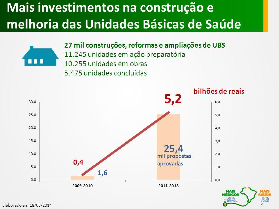 Elaborado em 18/03/2014 propostas aprovadas bilhão de reais Mais investimentos na construção e melhoria das UPAS 24h 1.050 unidades 736 em implantação (obras ou ações preparatórias) 314 em funcionamento