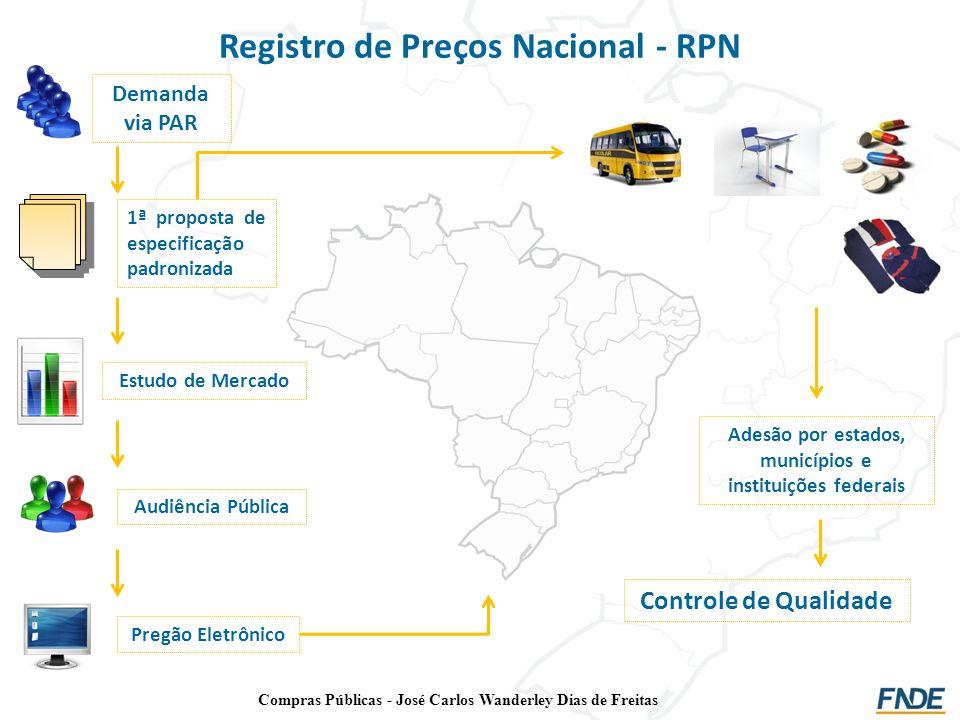 Registro de Preços Nacional - RPN Demanda via PAR 1ª proposta de especificação padronizada Estudo de Mercado Audiência Pública Pregão Eletrônico Adesã