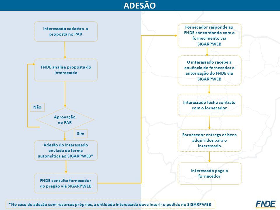 Aprovação no PAR ADESÃO Não Adesão do Interessado enviada de forma automática ao SIGARPWEB* Interessado fecha contrato com o fornecedor FNDE consulta