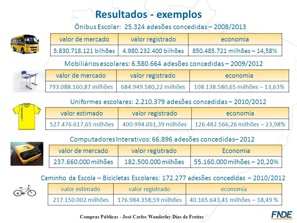 Resultados - exemplos Computadores Interativos: 66.896 adesões concedidas– 2012 valor de mercadovalor registradoEconomia 237.660.000 milhões182.500.00