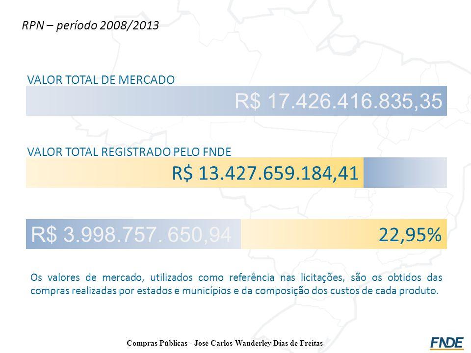 RPN – período 2008/2013 R$ 17.426.416.835,35 VALOR TOTAL DE MERCADO R$ 13.427.659.184,41 VALOR TOTAL REGISTRADO PELO FNDE R$ 3.998.757. 650,94 22,95%