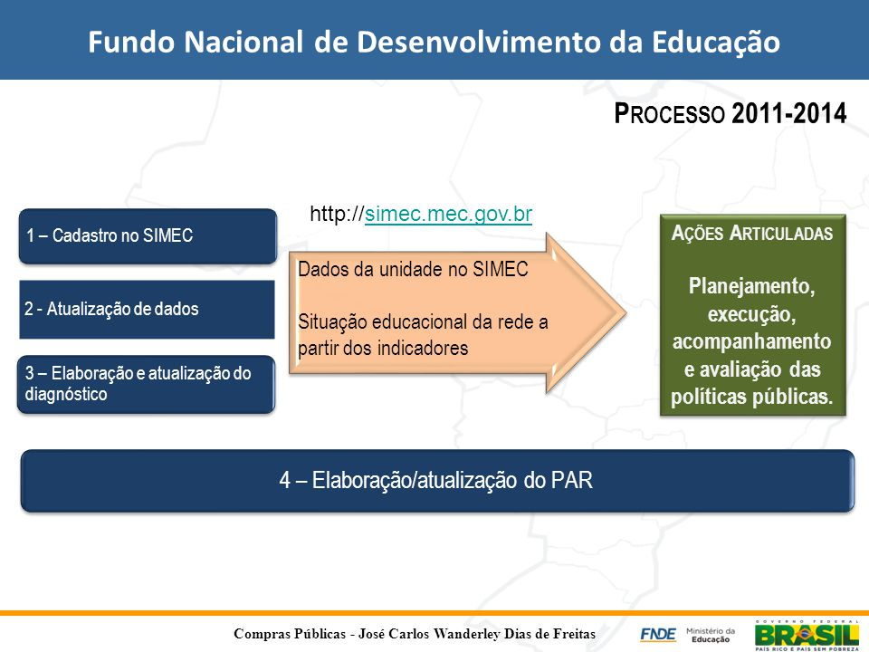 Fundo Nacional de Desenvolvimento da Educação P ROCESSO 2011-2014 1 – Cadastro no SIMEC 2 - Atualização de dados 3 – Elaboração e atualização do diagn