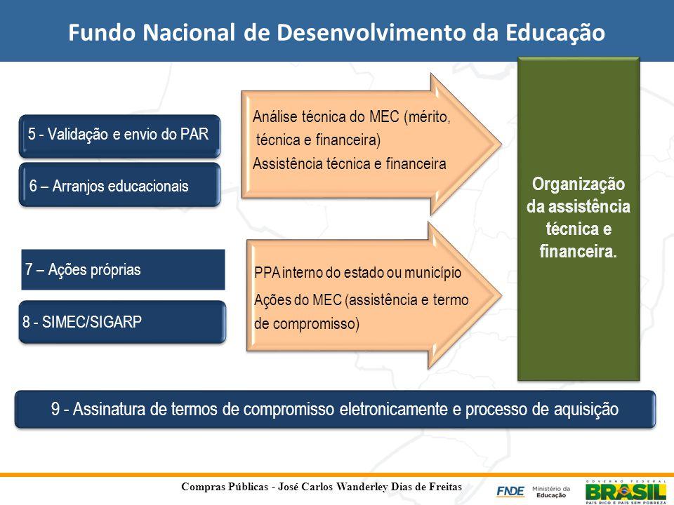 Fundo Nacional de Desenvolvimento da Educação 5 - Validação e envio do PAR 6 – Arranjos educacionais 7 – Ações próprias 8 - SIMEC/SIGARP Análise técni