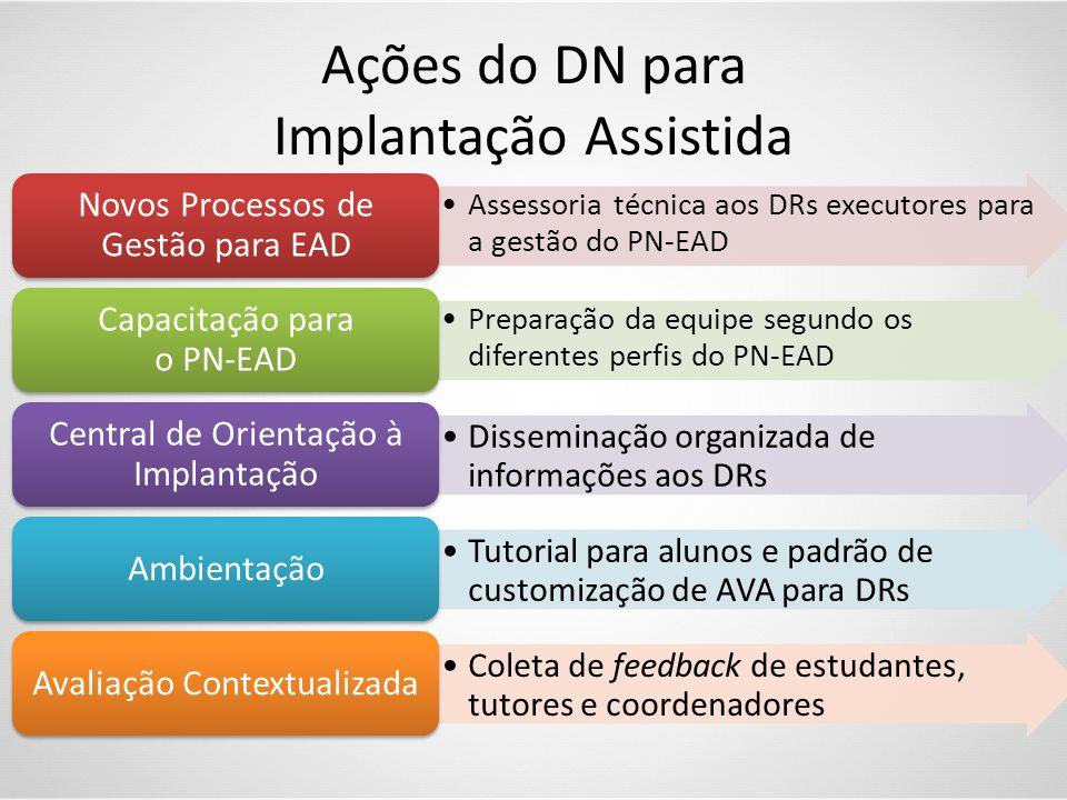 Ações do DN para Implantação Assistida •Assessoria técnica aos DRs executores para a gestão do PN-EAD Novos Processos de Gestão para EAD •Preparação d