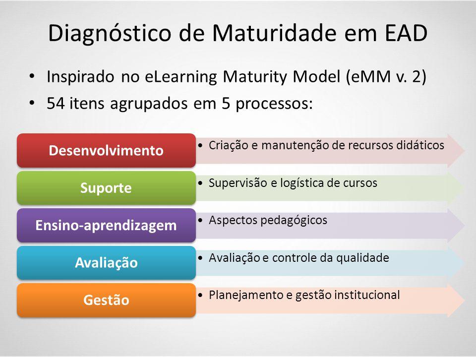 Diagnóstico de Maturidade em EAD • Inspirado no eLearning Maturity Model (eMM v. 2) • 54 itens agrupados em 5 processos: •Criação e manutenção de recu