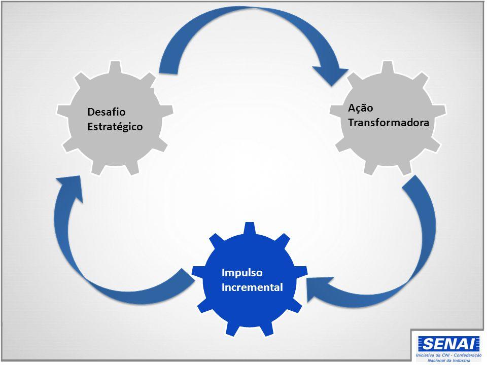 Desafio Estratégico Ação Transformadora Impulso Incremental