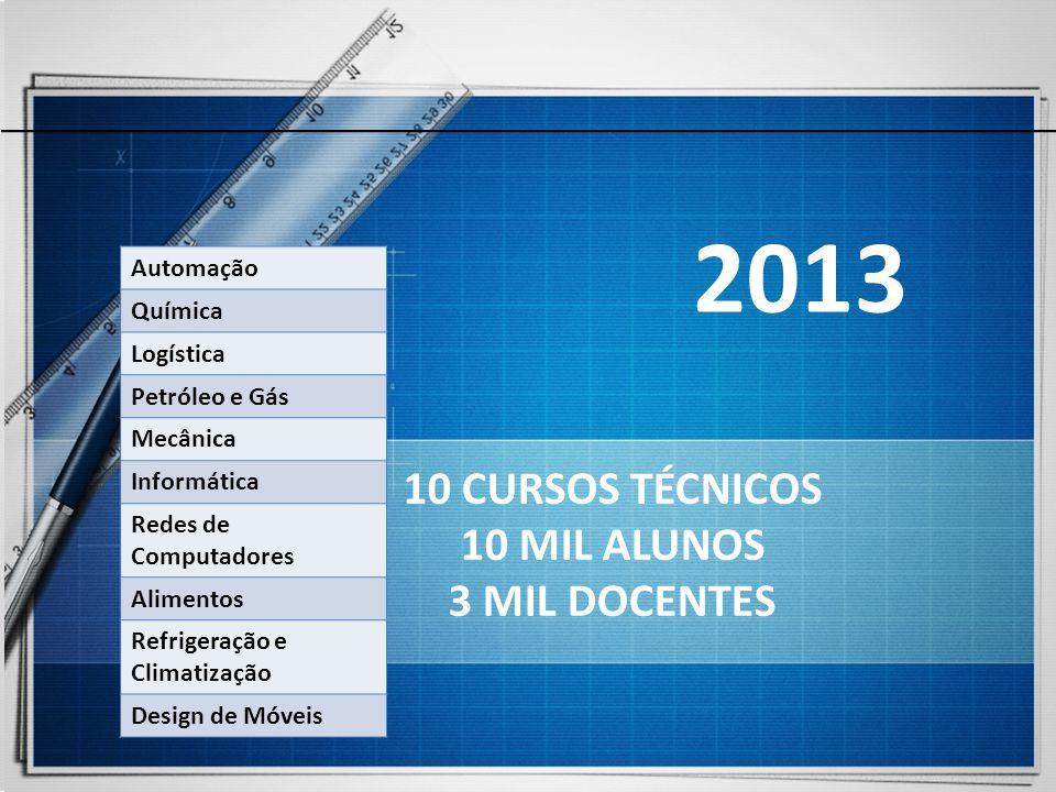 2013 10 CURSOS TÉCNICOS 10 MIL ALUNOS 3 MIL DOCENTES Automação Química Logística Petróleo e Gás Mecânica Informática Redes de Computadores Alimentos R