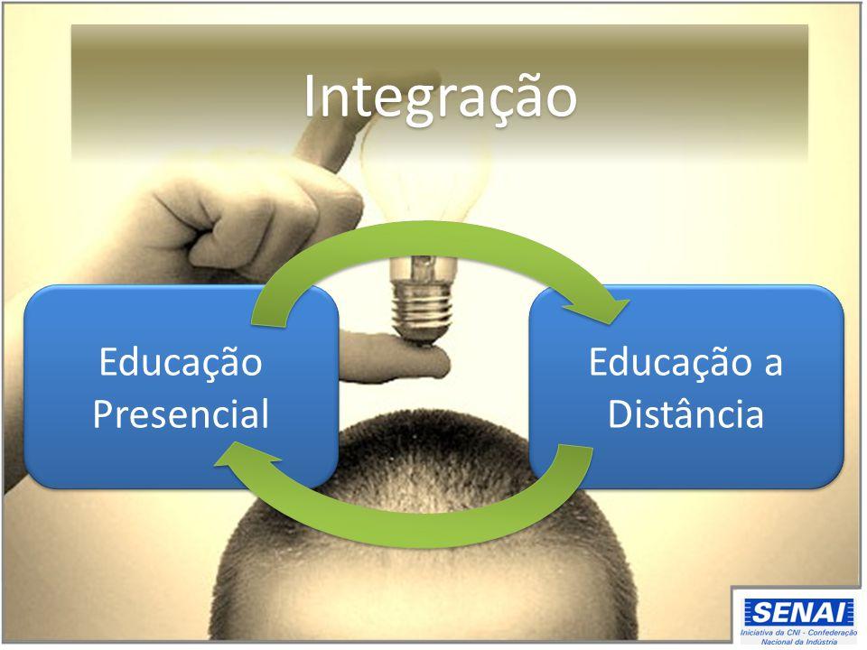 Educação Presencial Educação a Distância Integração