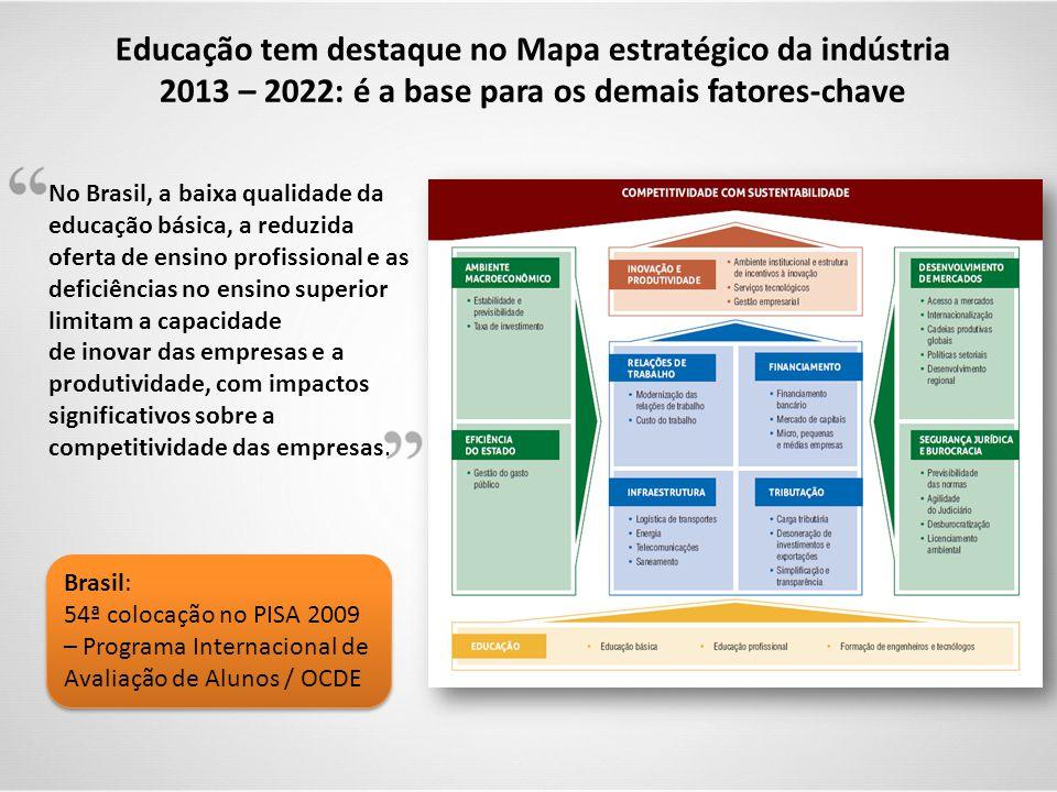 Educação tem destaque no Mapa estratégico da indústria 2013 – 2022: é a base para os demais fatores-chave Brasil: 54ª colocação no PISA 2009 – Program