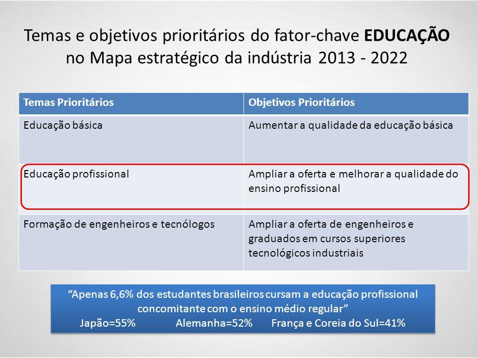 """Temas e objetivos prioritários do fator-chave EDUCAÇÃO no Mapa estratégico da indústria 2013 - 2022 """"Apenas 6,6% dos estudantes brasileiros cursam a e"""