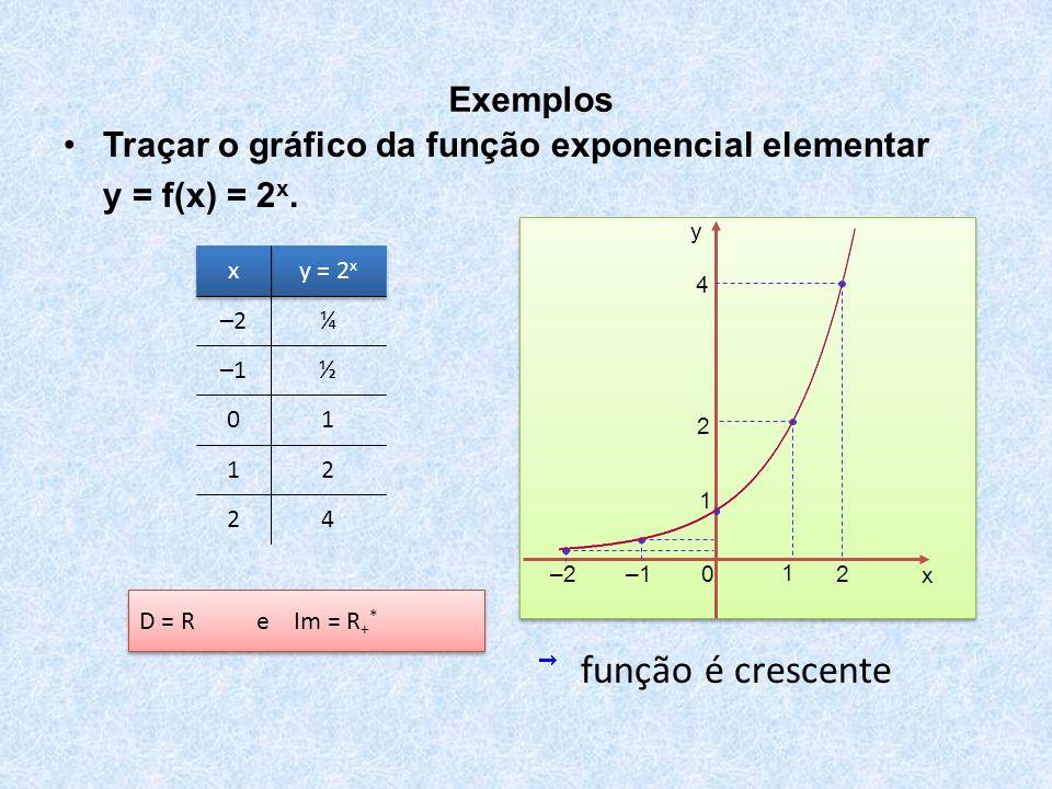 x y 0 –1 1 2 1 2 4 –2 •Traçar o gráfico da função exponencial elementar y = f(x) = 2 x. Exemplos 42 21 10 ½–1 ¼–2 y = 2 x x x D = R e Im = R + * funçã