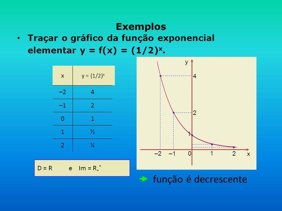 x y 0 –1 1 2 1 2 4 –2 Exemplos • Traçar o gráfico da função exponencial elementar y = f(x) = (1/2) x. ¼2 ½1 10 2–1 4–2 y = (1/2) x x D = R e Im = R +