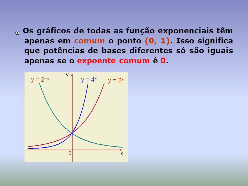 x y 0 1 Os gráficos de todas as função exponenciais têm apenas em comum o ponto (0, 1). Isso significa que potências de bases diferentes só são iguais