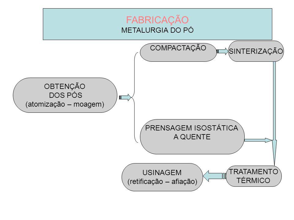 FABRICAÇÃO METALURGIA DO PÓ OBTENÇÃO DOS PÓS (atomização – moagem) COMPACTAÇÃO SINTERIZAÇÃO USINAGEM (retificação – afiação) PRENSAGEM ISOSTÁTICA A QU