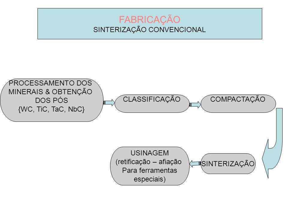 FABRICAÇÃO SINTERIZAÇÃO CONVENCIONAL PROCESSAMENTO DOS MINERAIS & OBTENÇÃO DOS PÓS {WC, TiC, TaC, NbC} COMPACTAÇÃO SINTERIZAÇÃO USINAGEM (retificação
