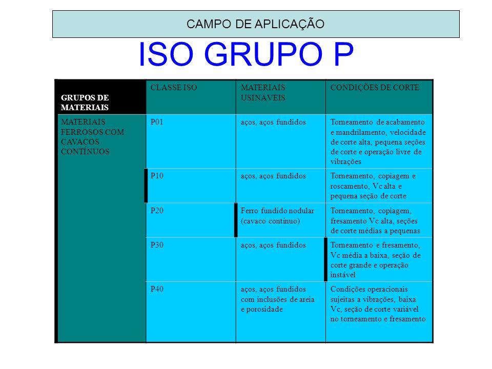CAMPO DE APLICAÇÃO ISO GRUPO P GRUPOS DE MATERIAIS CLASSE ISOMATERIAIS USINÁVEIS CONDIÇÕES DE CORTE MATERIAIS FERROSOS COM CAVACOS CONTÍNUOS P01aços,