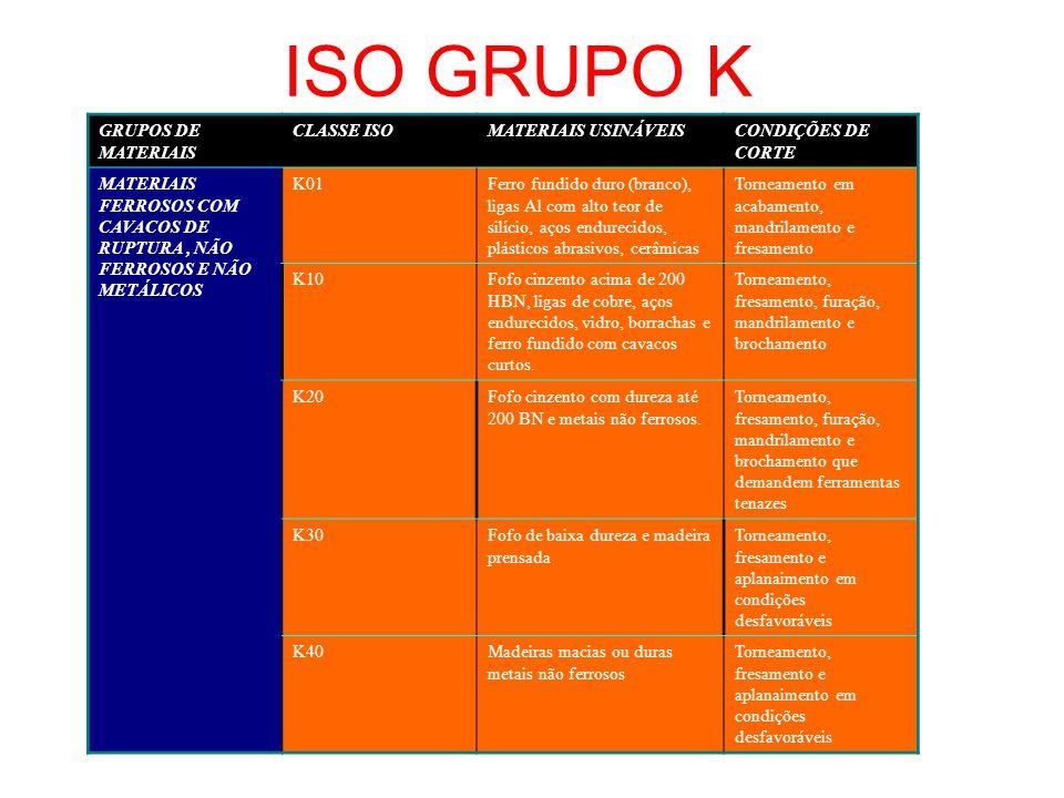 ISO GRUPO K GRUPOS DE MATERIAIS CLASSE ISOMATERIAIS USINÁVEISCONDIÇÕES DE CORTE MATERIAIS FERROSOS COM CAVACOS DE RUPTURA, NÃO FERROSOS E NÃO METÁLICO