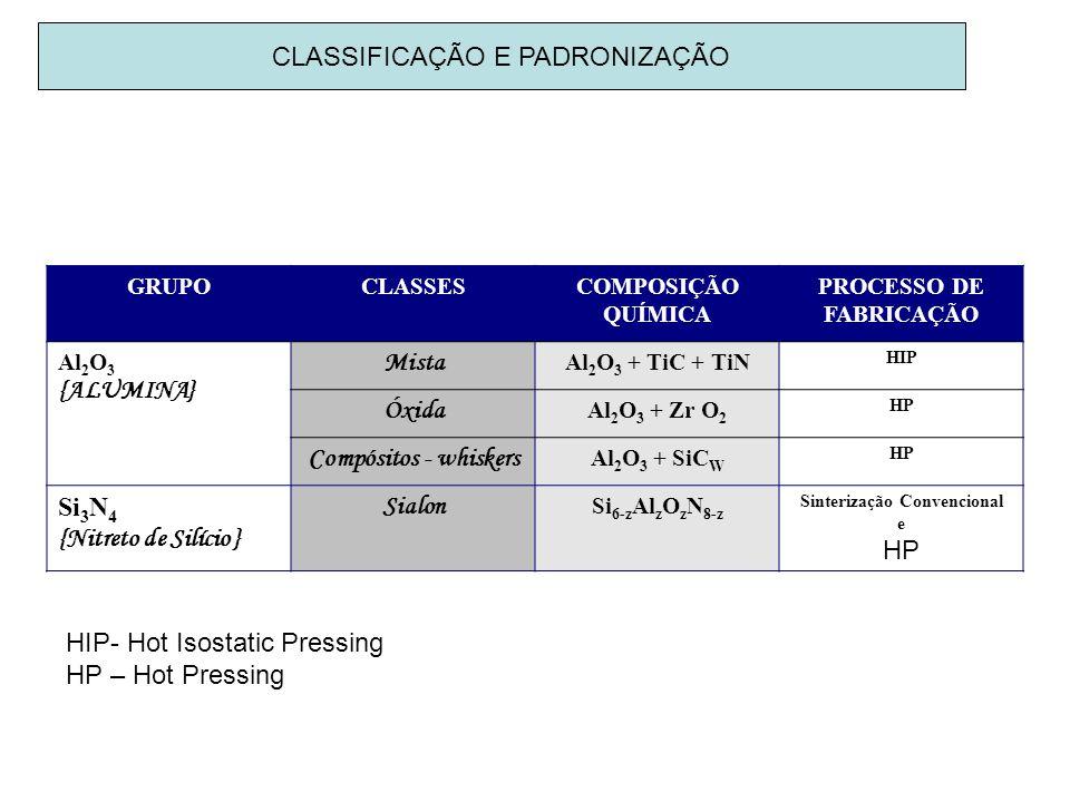 CLASSIFICAÇÃO E PADRONIZAÇÃO GRUPOCLASSESCOMPOSIÇÃO QUÍMICA PROCESSO DE FABRICAÇÃO Al 2 O 3 {ALUMINA} Mista Al 2 O 3 + TiC + TiN HIP Óxida Al 2 O 3 +