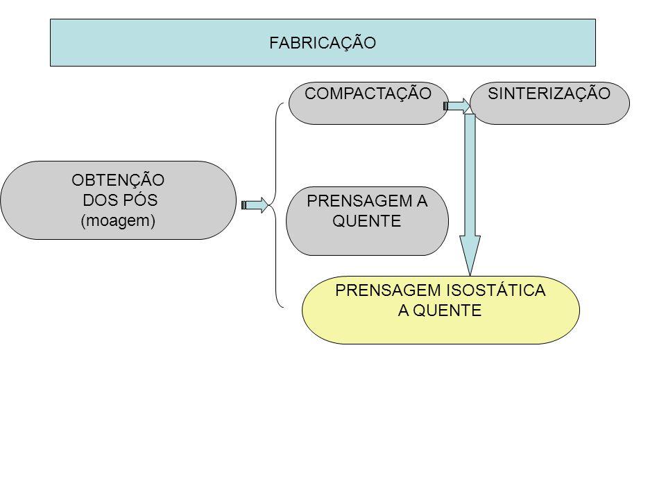FABRICAÇÃO OBTENÇÃO DOS PÓS (moagem) COMPACTAÇÃOSINTERIZAÇÃO PRENSAGEM A QUENTE PRENSAGEM ISOSTÁTICA A QUENTE