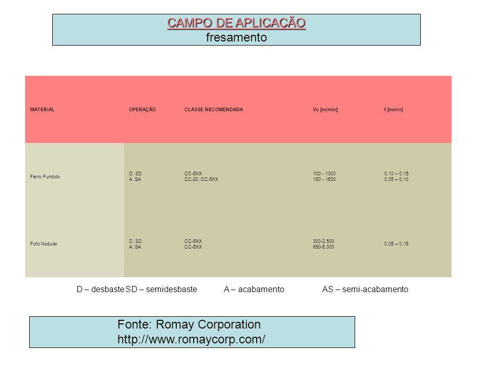 MATERIALOPERAÇÃOCLASSE RECOMENDADAVc [m/min]f [mm/v] Ferro Fundido D, SD A, SA CC-5XX CC-20, CC-5XX 100 - 1300 160 - 1600 0,10 – 0,15 0,05 – 0,10 Fofo