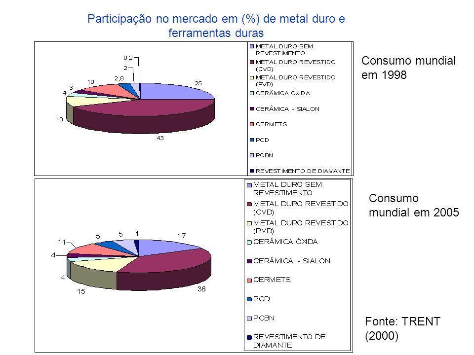 Consumo mundial em 1998 Consumo mundial em 2005 Participação no mercado em (%) de metal duro e ferramentas duras Fonte: TRENT (2000)