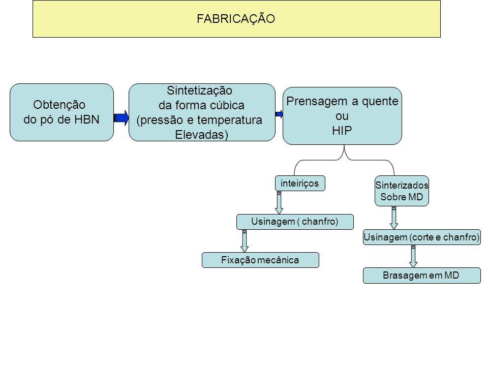 FABRICAÇÃO Obtenção do pó de HBN Sintetização da forma cúbica (pressão e temperatura Elevadas) Prensagem a quente ou HIP inteiriços Sinterizados Sobre