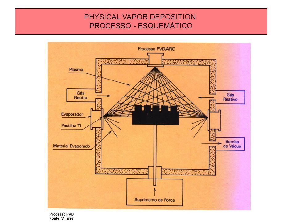 PHYSICAL VAPOR DEPOSITION PROCESSO - ESQUEMÁTICO