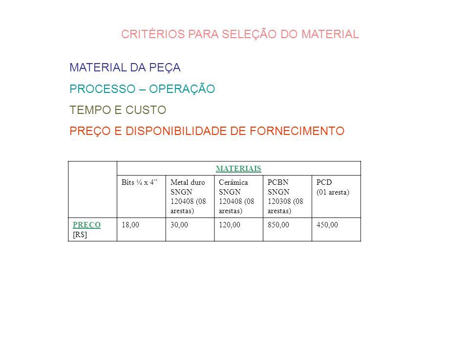 FABRICAÇÃO SINTERIZAÇÃO CONVENCIONAL PROCESSAMENTO DOS MINERAIS & OBTENÇÃO DOS PÓS {WC, TiC, TaC, NbC} COMPACTAÇÃO SINTERIZAÇÃO USINAGEM (retificação – afiação Para ferramentas especiais) CLASSIFICAÇÃO