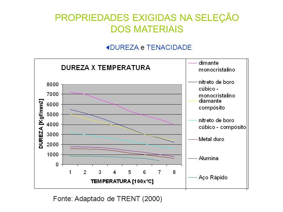 PROPRIEDADES EXIGIDAS NA SELEÇÃO DOS MATERIAIS  DUREZA e TENACIDADE Fonte: Adaptado de TRENT (2000)