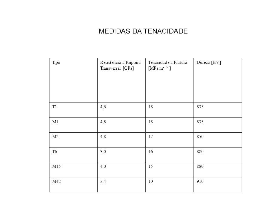 TipoResistência à Ruptura Transversal [GPa] Tenacidade à Fratura [MPa m -1/2 ] Dureza [HV] T14,618835 M14,818835 M24,817850 T63,016880 M154,015880 M42