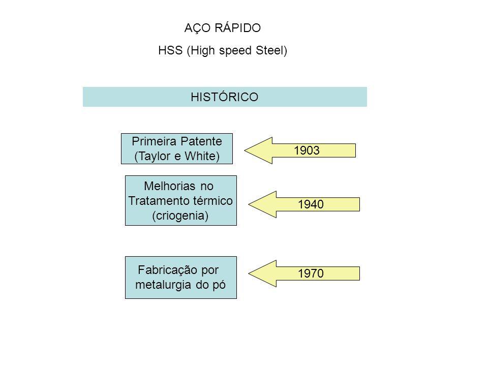 AÇO RÁPIDO HSS (High speed Steel) HISTÓRICO Primeira Patente (Taylor e White) 1903 Fabricação por metalurgia do pó 1970 Melhorias no Tratamento térmic