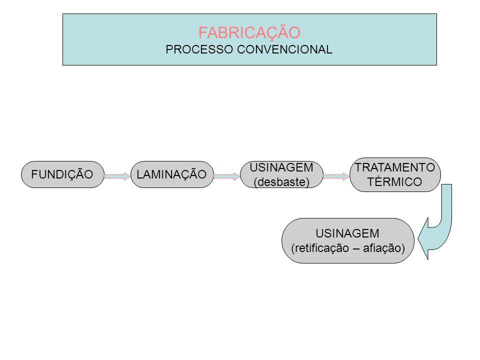 FABRICAÇÃO PROCESSO CONVENCIONAL FUNDIÇÃOLAMINAÇÃO USINAGEM (desbaste) TRATAMENTO TÉRMICO USINAGEM (retificação – afiação)