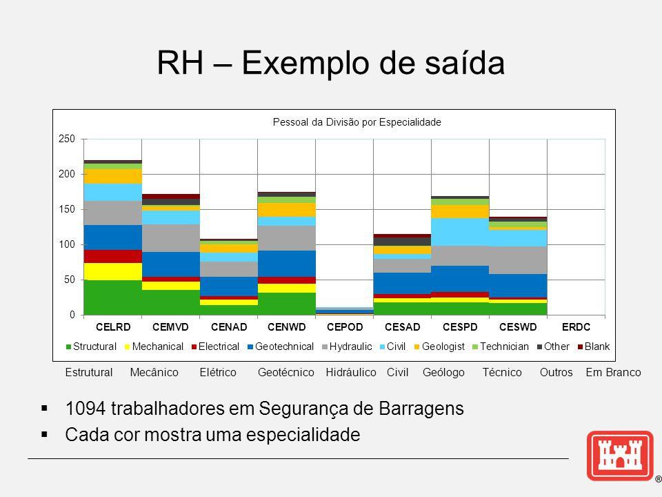 RH – Exemplo de saída  1094 trabalhadores em Segurança de Barragens  Cada cor mostra uma especialidade Estrutural Mecânico Elétrico Geotécnico Hidráulico Civil Geólogo Técnico Outros Em Branco