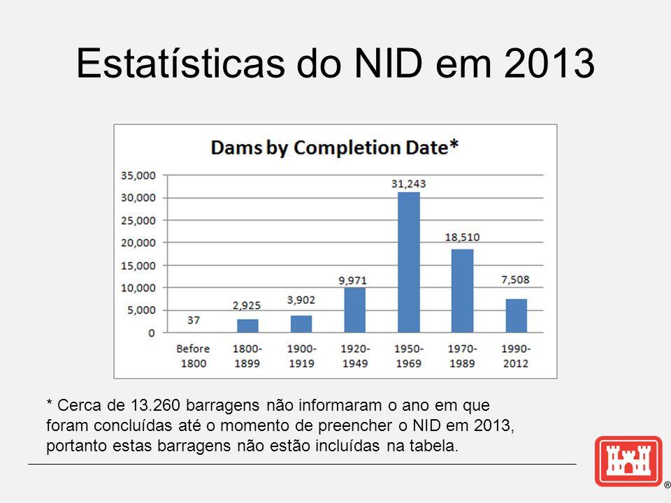Estatísticas do NID em 2013 * Cerca de 13.260 barragens não informaram o ano em que foram concluídas até o momento de preencher o NID em 2013, portanto estas barragens não estão incluídas na tabela.