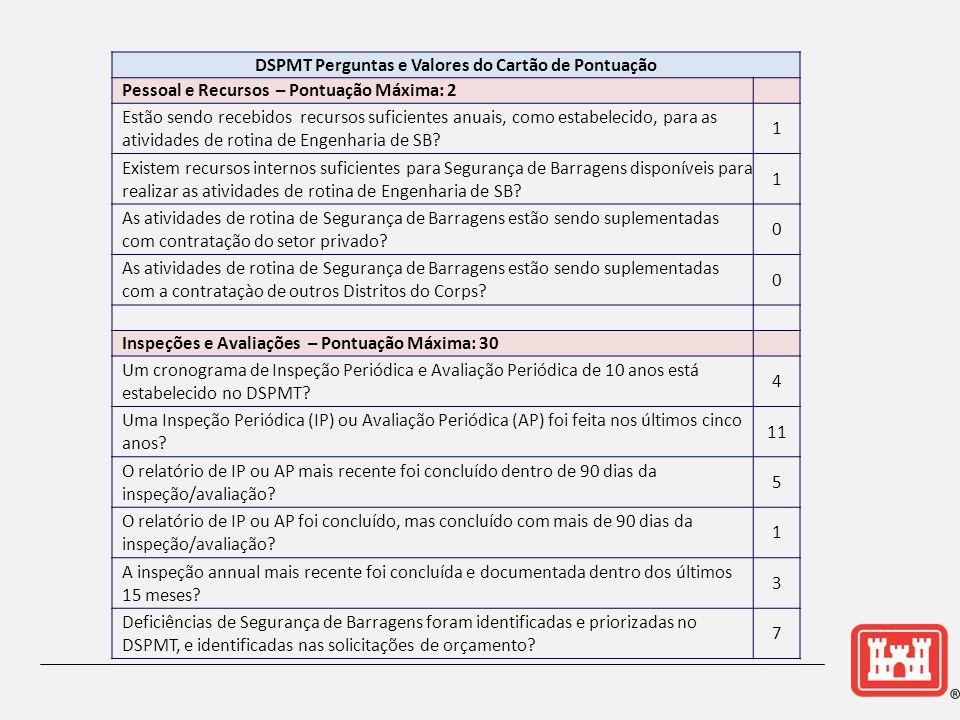 DSPMT Perguntas e Valores do Cartão de Pontuação Pessoal e Recursos – Pontuação Máxima: 2 Estão sendo recebidos recursos suficientes anuais, como estabelecido, para as atividades de rotina de Engenharia de SB.
