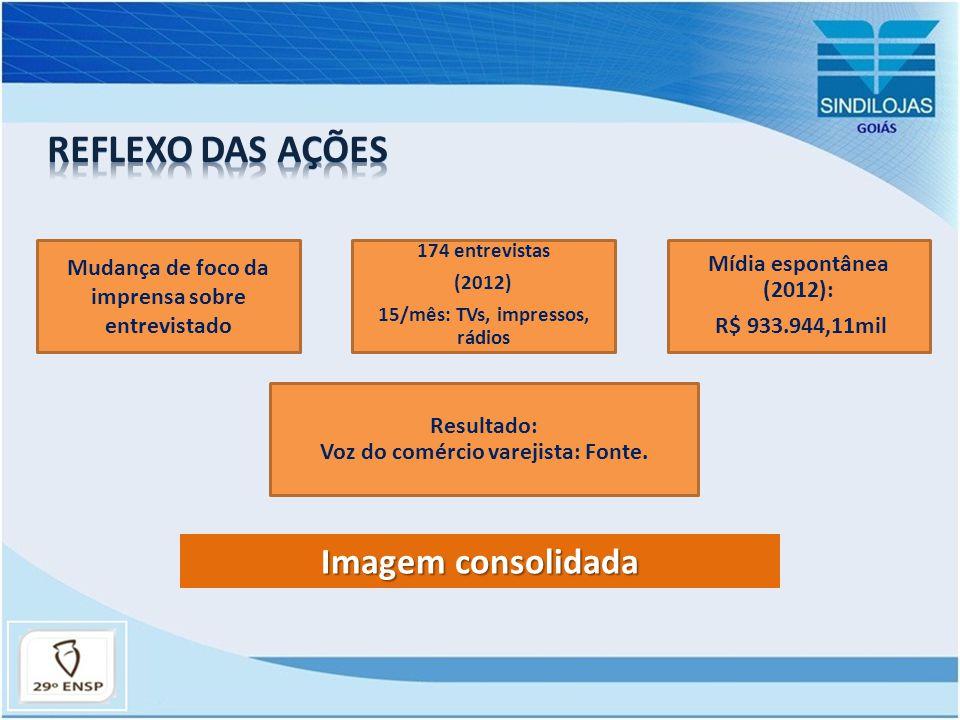 Imagem consolidada Mudança de foco da imprensa sobre entrevistado 174 entrevistas (2012) 15/mês: TVs, impressos, rádios Mídia espontânea (2012): R$ 93