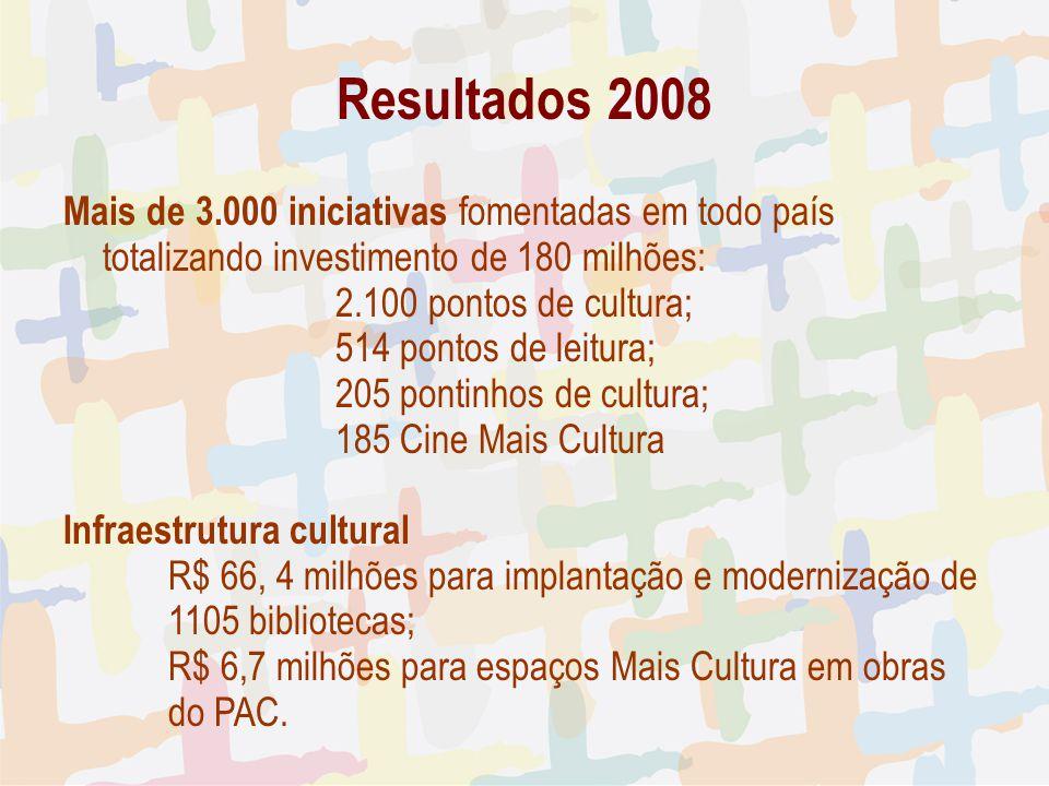 Resultados 2008 Mais de 3.000 iniciativas fomentadas em todo país totalizando investimento de 180 milhões: 2.100 pontos de cultura; 514 pontos de leit