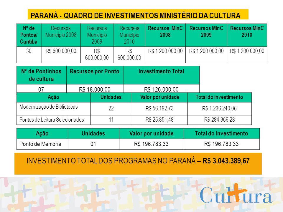 27/04/09 PARANÁ - QUADRO DE INVESTIMENTOS MINISTÉRIO DA CULTURA Nº de Pontos/ Curitiba Recursos Município 2008 Recursos Município 2009 Recursos Municí