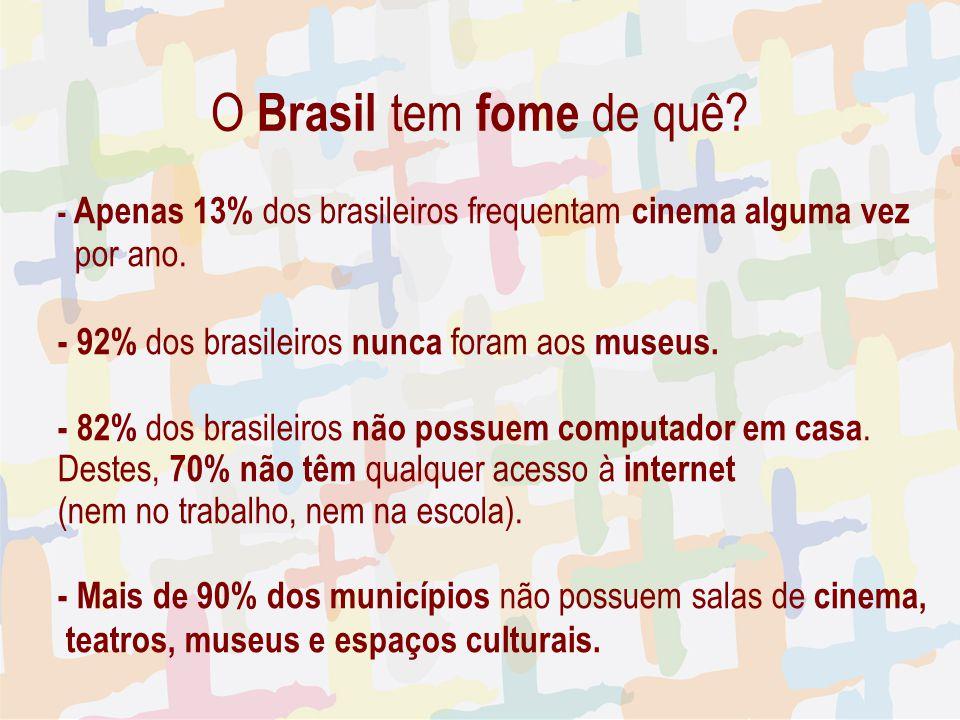 - Apenas 13% dos brasileiros frequentam cinema alguma vez por ano. - 92% dos brasileiros nunca foram aos museus. - 82% dos brasileiros não possuem com