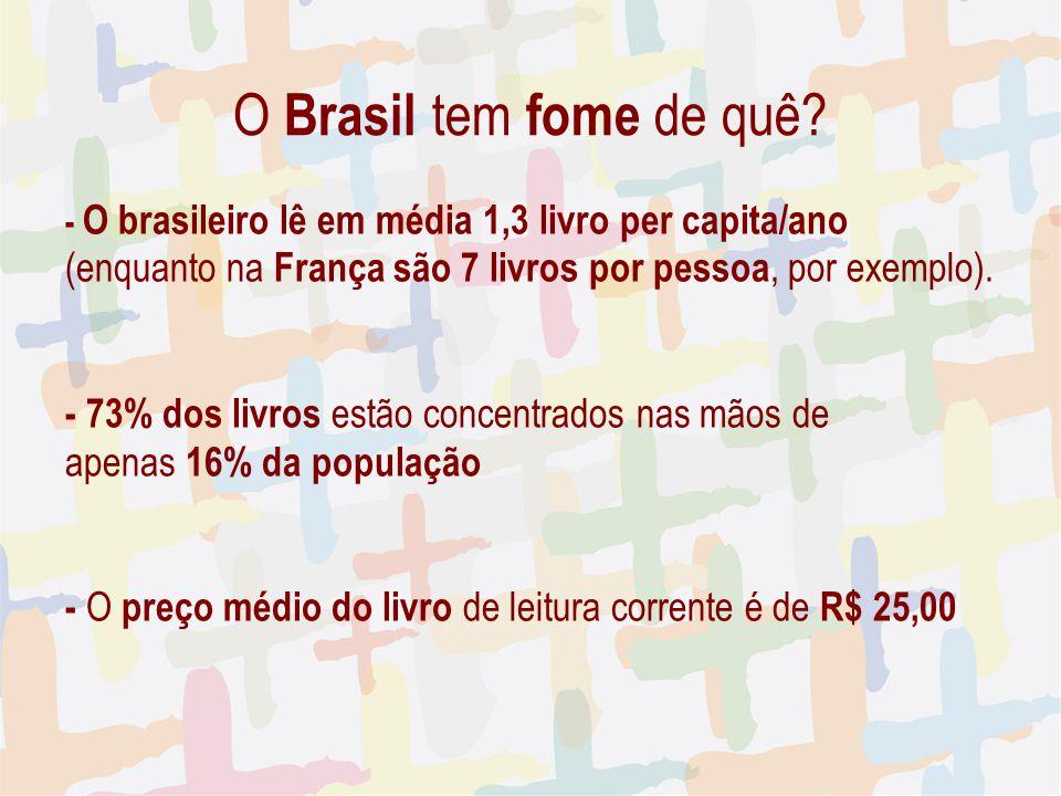 - O brasileiro lê em média 1,3 livro per capita/ano (enquanto na França são 7 livros por pessoa, por exemplo). - 73% dos livros estão concentrados nas