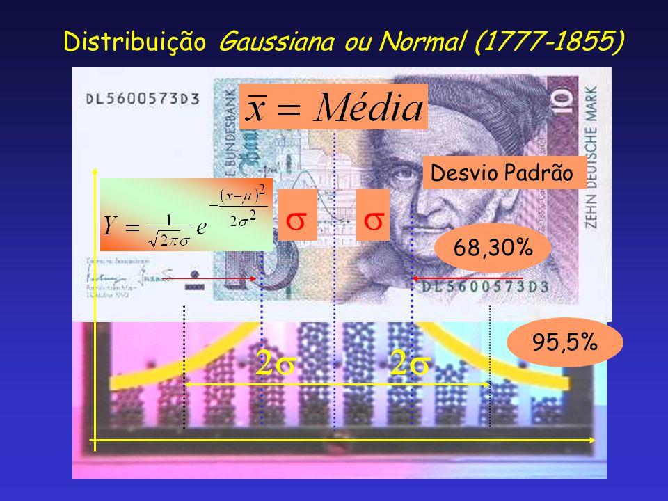 Distribuição Gaussiana ou Normal (1777-1855) Desvio Padrão   68,30% 95,5%